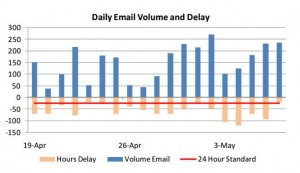 email volume-delay