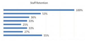 staff Retention