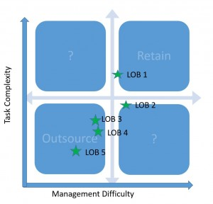 Outsource Suitability