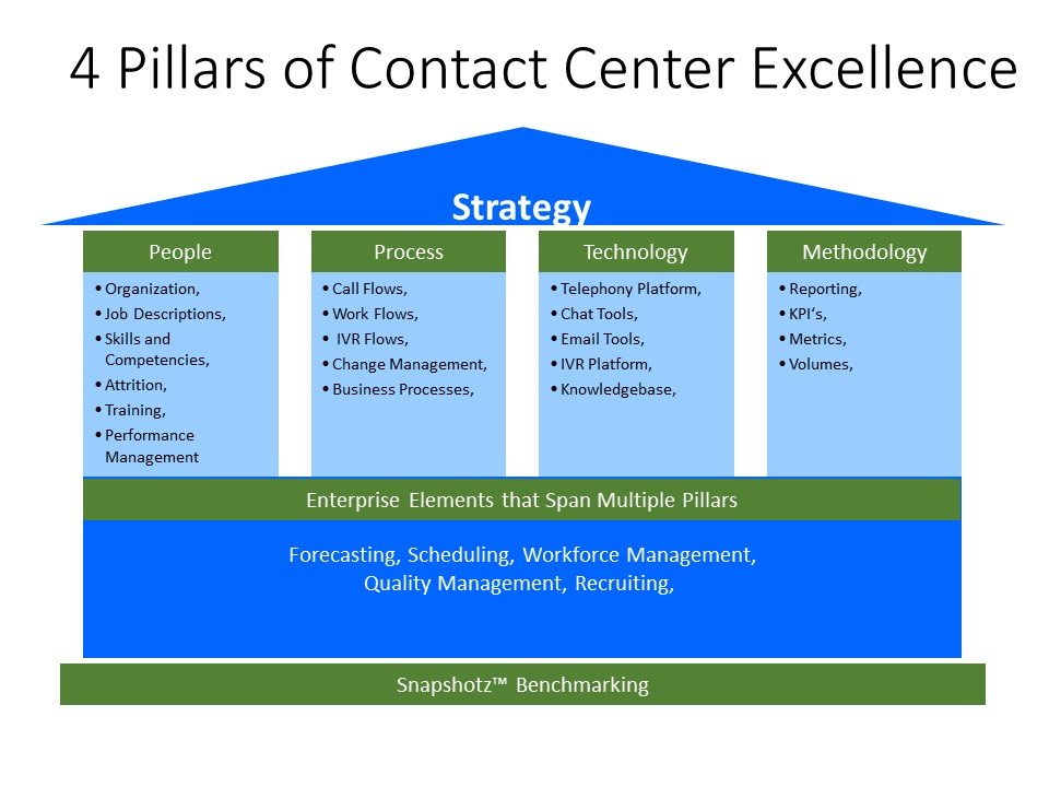 TRG 4 Pillars of Contact Center Excellence