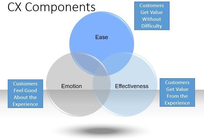 CX Components