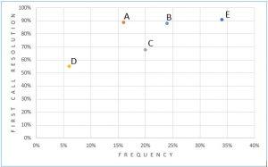 TS chart